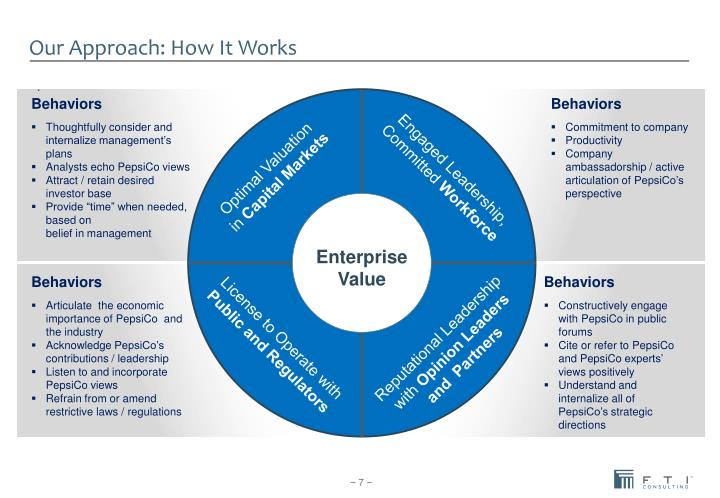 Our Approach: How It Works