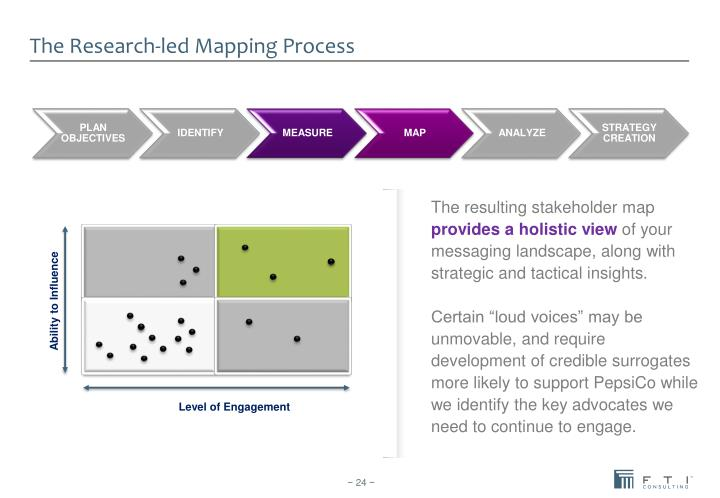 The Research-led Mapping Process