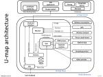 u map architecture