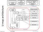 u map architecture1