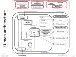 u map architecture2
