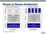 person to person architecture