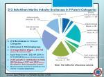 212 ketchikan marine industry businesses in 9 parent categories