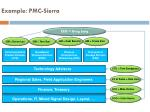 example pmc sierra