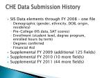 che data submission history