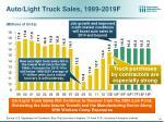 auto light truck sales 1999 2019f