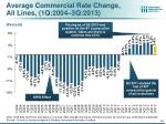 average commercial rate change all lines 1q 2004 3q 2013
