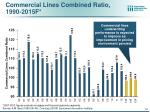 commercial lines combined ratio 1990 2015f