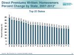 direct premiums written homeowners percent change by state 2007 2012