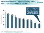 federal disasters declarations by state 1953 2014 lowest 25 states