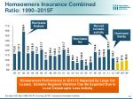 homeowners insurance combined ratio 1990 2015f