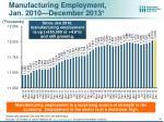 manufacturing employment jan 2010 december 2013