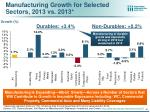 manufacturing growth for selected sectors 2013 vs 2013