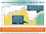 new private housing starts 1990 2019f