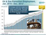oil gas extraction employment jan 2010 dec 2013