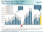 p c net income after taxes 1991 2013 q3 millions