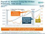 payroll vs workers comp net written premiums 1990 2013e