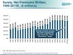 surety net premiums written 1990 2013e millions
