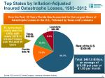 top states by inflation adjusted insured catastrophe losses 1983 2012