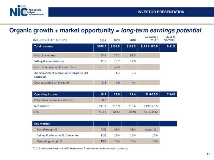 Organic growth + market opportunity =