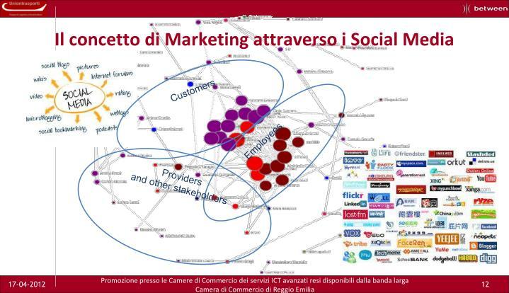 Il concetto di Marketing attraverso i Social Media