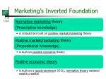 marketing s inverted foundation
