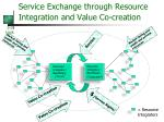 service exchange through resource integration and value co creation