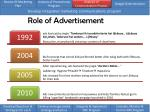 role of advertisement