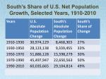 south s share of u s net population growth selected years 1910 2010