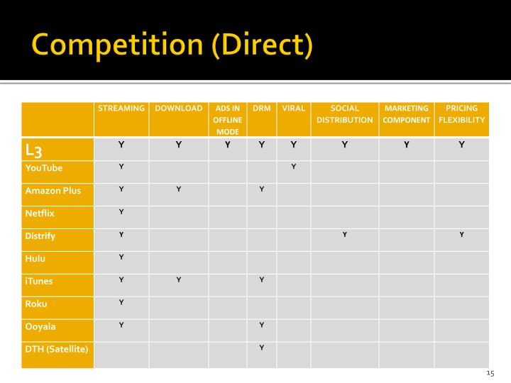 Competition (Direct)