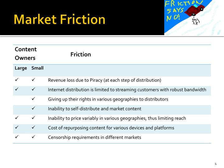 Market Friction