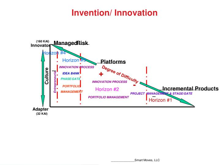 Invention/ Innovation