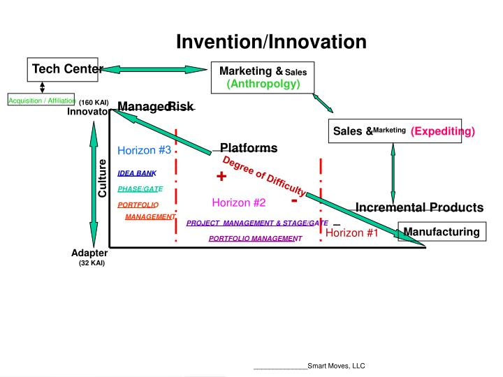 Invention/Innovation