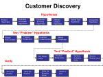 customer discovery2