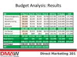 budget analysis results