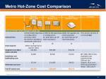metro hot zone cost comparison