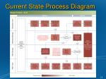 current state process diagram1
