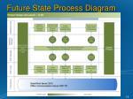 future state process diagram1
