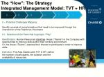 the how the strategy integrated management m odel tvt hr