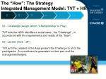the how the strategy integrated management m odel tvt hr1