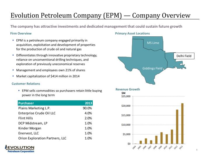 Evolution Petroleum Company (EPM) — Company Overview