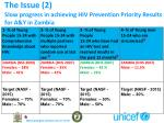 the issue 2 slow progress in achieving hiv prevention priority results for a y in zambia