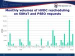 monthly volumes of hvdc rescheduling on 50hzt and pseo requests