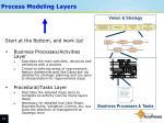 process modeling layers1