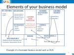 e lements of your business model