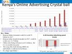 kenya s online advertising crystal ball