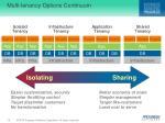 multi tenancy options continuum