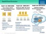 saas cloud evolution