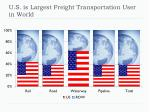 u s is largest freight transportation user in world