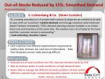 out of stocks reduced by 15 smoothed demand demand planning